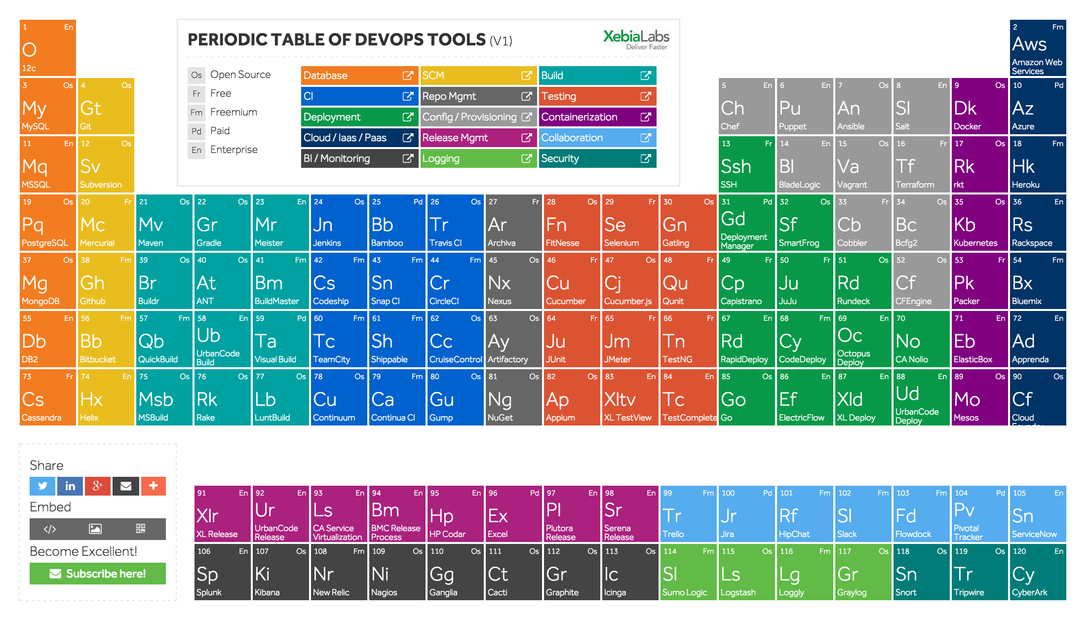 periodic-table-of-devops-xebia-labs